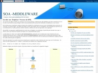 soa-middleware-oracle.blogspot.com